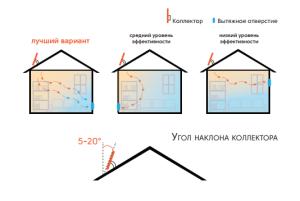 vybor-mesta-ustanovki-dlya-vsf-na-kryshu