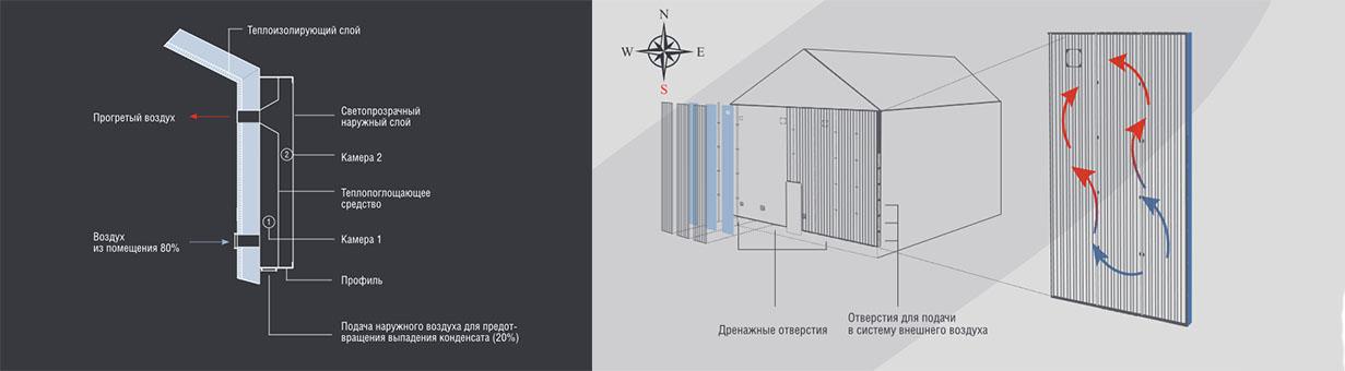Схема работы S Wall и нагрева воздуха