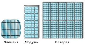 что такое деградация солнечных панелей
