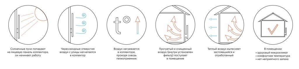 принцип действия солнечного коллетора