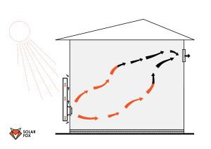 Воздушный солнечный коллектор в промышленном помещении