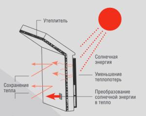 с-волл для промышленных помещений солар фокс